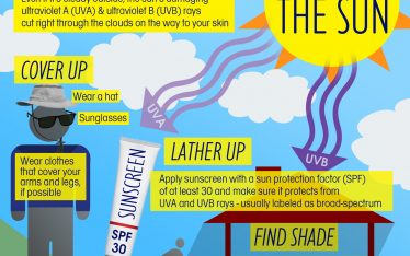 Now that spring is in full swing and we are spending more time outside, Clarus Dermatology wants our patients to be mindful of their exposure to the sun's damaging ultraviolet A (UVA) and ultraviolet B (UVB) rays. Even if it's cloudy outside, the sun's rays are still harmful to your skin, and we want to make sure you take the steps in this guide to stay protected.